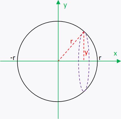 Calculer le volume d une sph re for Calculer le volume d une maison